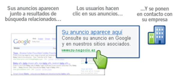 Insercion de anuncios con AdWords