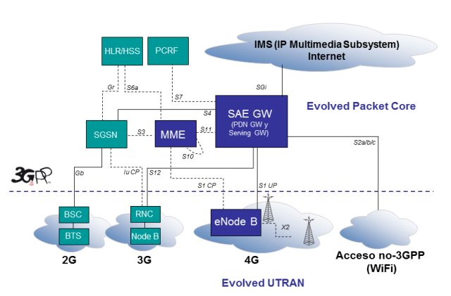 Arquitectura de Evolved Packet System 4G