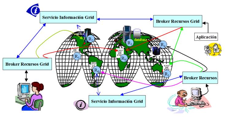 Resultado de imagen de La tecnología Grid