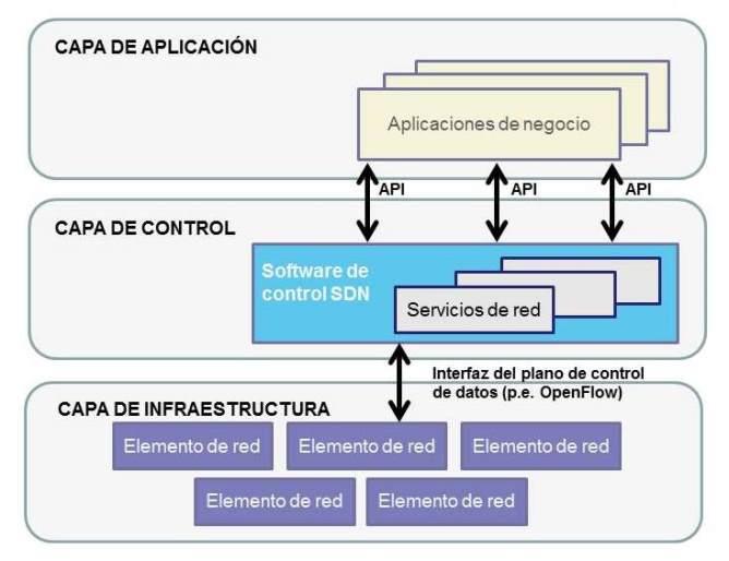 Sdn el futuro de las redes inteligentes for Arquitectura de capas software